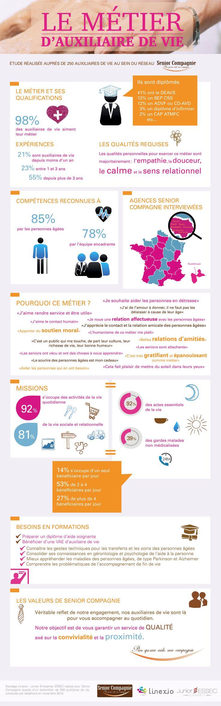 Infographie Senior Compagnie- le métier d'auxiliaire de vie