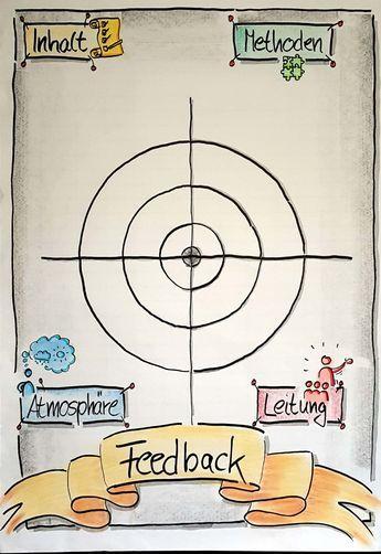 #Flipchart, #Feedback, #Methode, #Seminar, #Training, #Schule; Erste von drei Flipcharts. Hier wird mit Hilfe von Klebepunkten gewertet. Auf den anderen beiden Flips kann schriftlich konkretisiert werden. – Jaqueline W