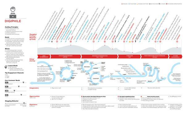JOURNEY MAP by Jolyn Janis, via Behance