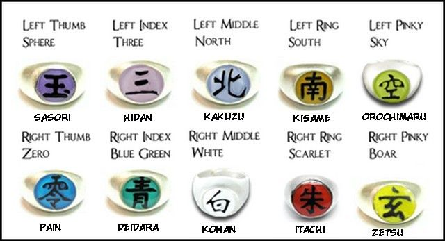Akatsuki Rings Symbols And Meanings
