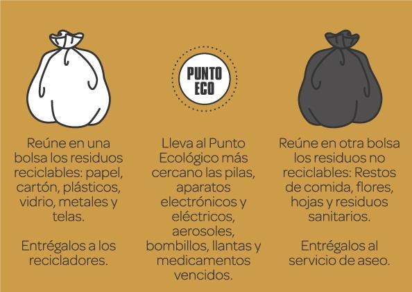 afiche que entrega a las personas una forma facil para separar los distintos desechos en su casa, los que pueden ser reciclados y los que no, entregandoce a sus correspondientes servicios.