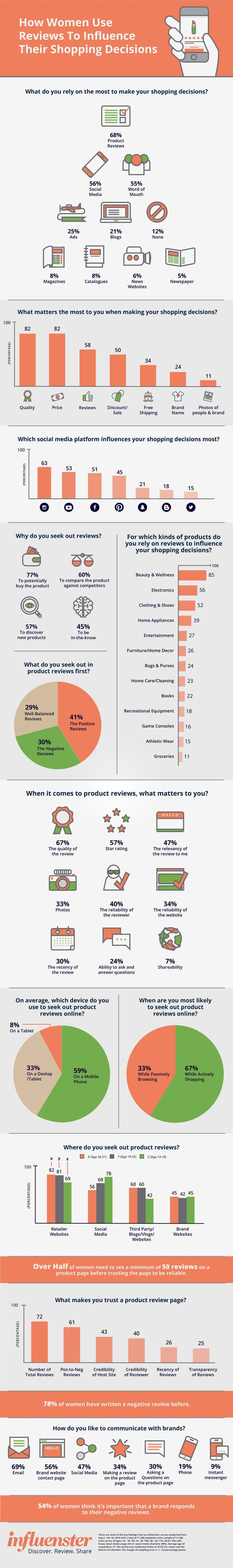 How Reviews Influence Women's Shopping Decisions (Infographic)
