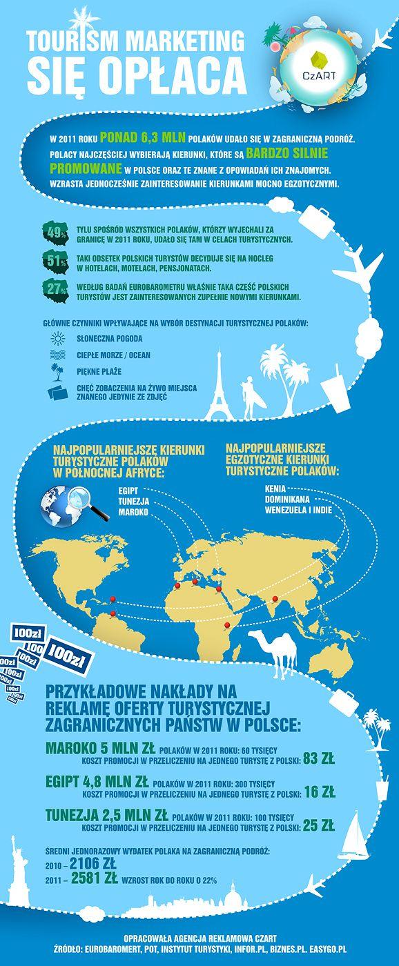 Tourism destination marketing się opłaca. Infografika przygotowana przez Agencję Reklamową CzART.