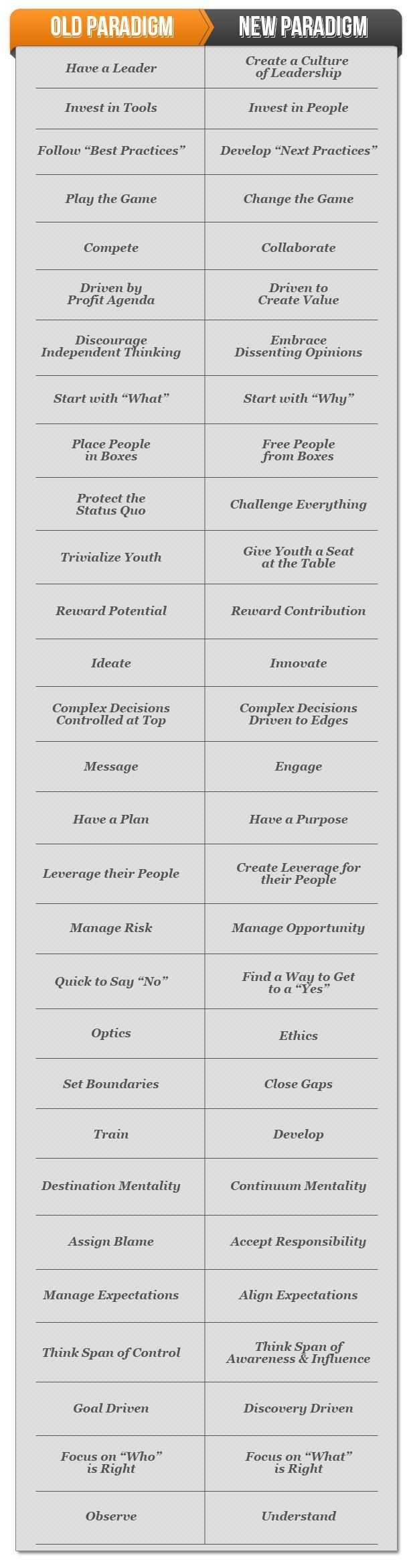 difference between leadership and management for project success This person embodies leadership and people naturally follow this is the type of person to watch out for and promote to management 3) leader's guide people towards success.