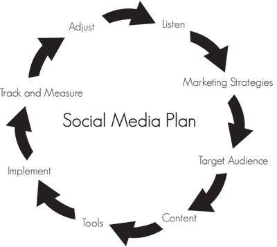 Effective Social Media Plan