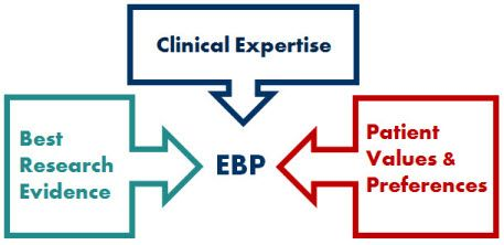 A great resource for evidence based practice (EBP)