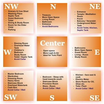 vaastu shastra and fengshui What will you choose vastu or feng shui read the vastu tips for home and discover this ancient indian discipline vastu (or vastu shastra.