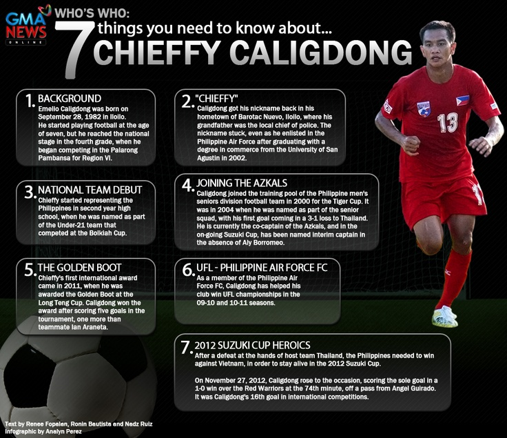 Who's who: 7 things you need to know about Chieffy Caligdong