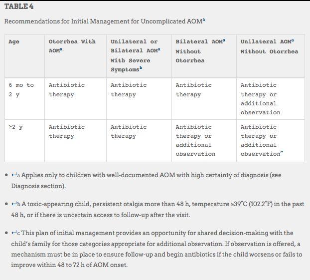 (AAP) Acute Otitis Media Management Recommendations