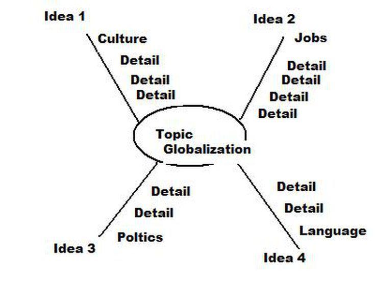 Graphic Organizers Graphic Organizers Organization Map