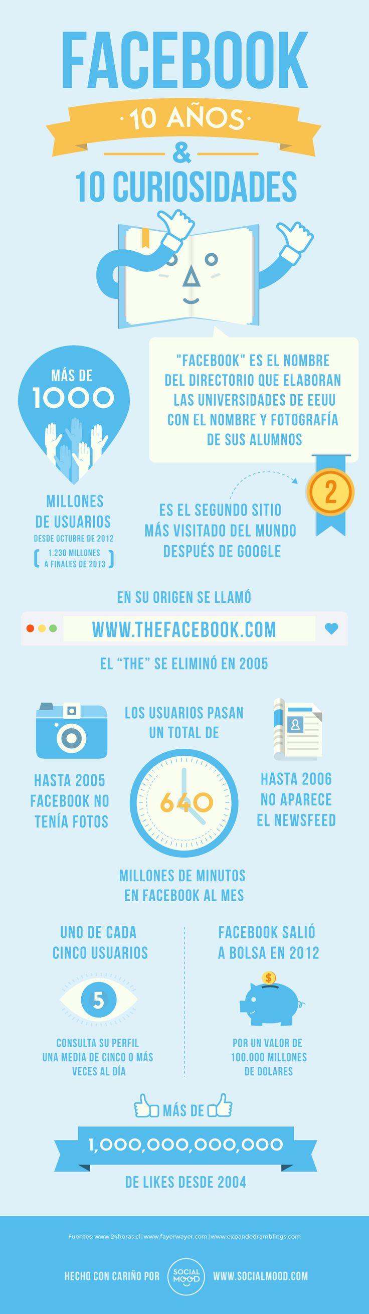 FaceBook: 10 años y 10 curiosidades #infografiaInfographic Socialmedia, 10 Curiosidades, Infografia Infographic, Social Media, Curiosidades Infografia, 10 Years, Social Networks, De Facebook, Curiosidades De