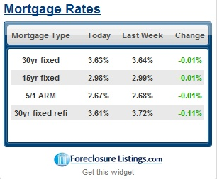 mortgage rates today news