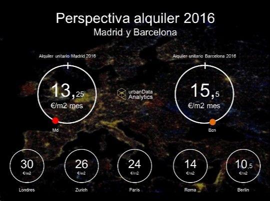 El 'Big Data' inmobiliario - La vivienda en alquiler seguirá siendo una inversión rentable. #AtipikaBarcelona #AtipikaBcn #Barcelona #SectorInmobiliario #Alquiler #Vivienda #ElMundo