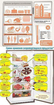 Правильное хранение продуктов в холодильнике. Яйца храним при постоянной…