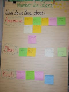 Reading Is Thinking. A good idea for novel studies using post-it notes.