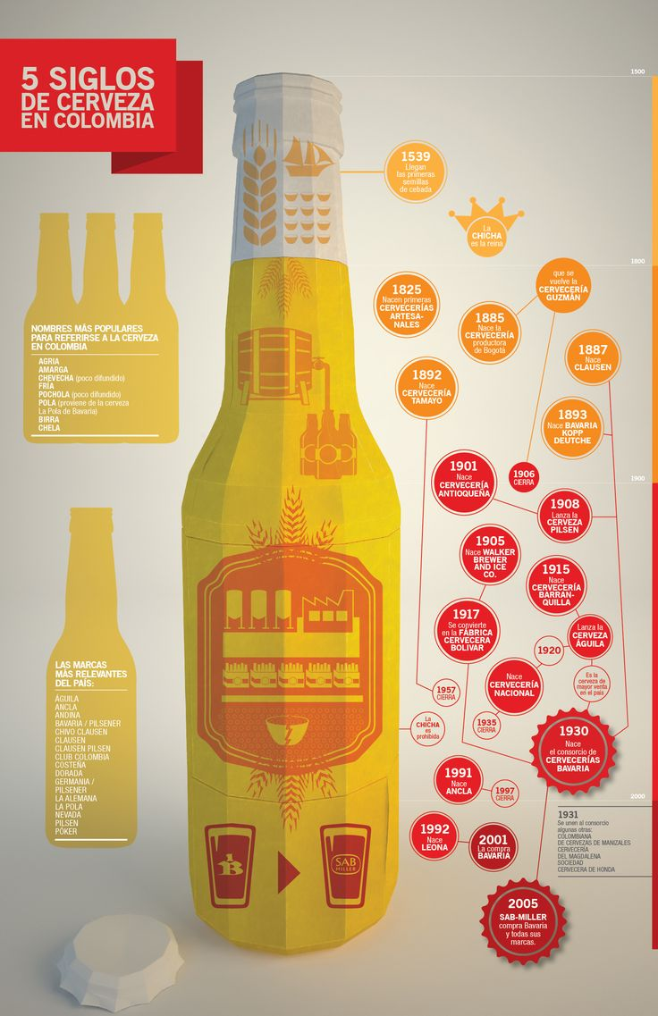 #Infographic 500 Years of Beer in Colombia. #Beer #Colombia