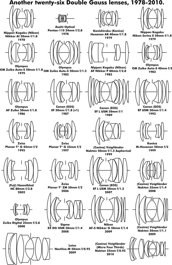 Double Gauss lens designs 1978–2010