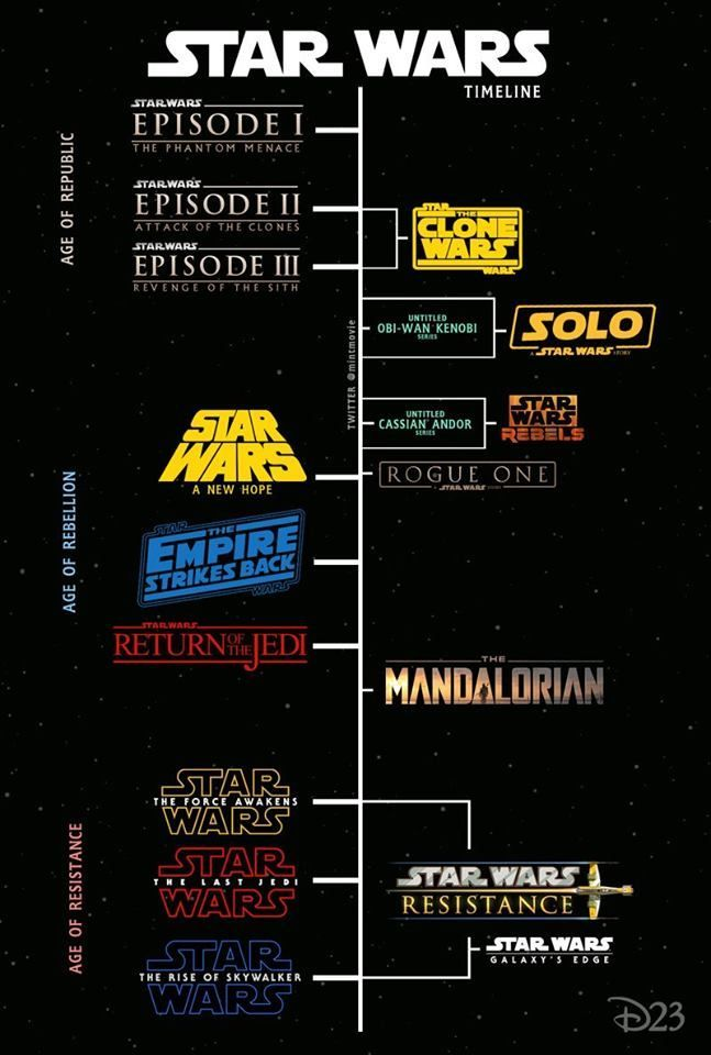 The Chronological Timeline Order Of The Star Wars Movies Star Wars History Star Wars Timeline Star Wars Images