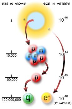 The Particle Adventure | Interactive guide to subatomic particles