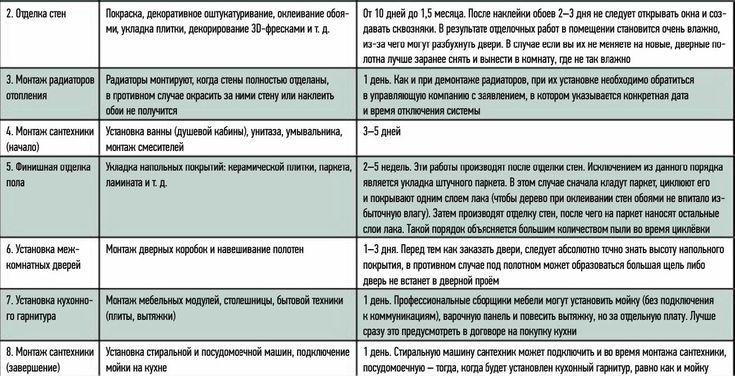 """Моя копилка - Таблица """"Этапы ремонта"""" из спецвыпуска ИВД"""