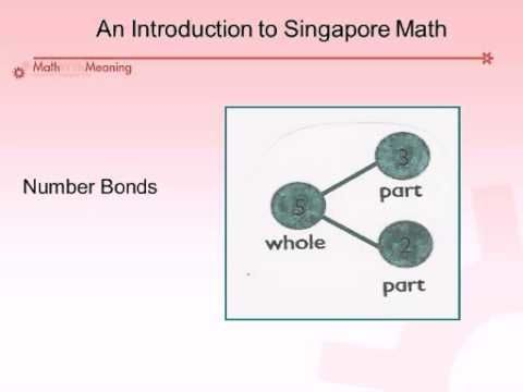 Intro to Singapore Math Part 1  Excellent - Helps explain Singapore Math!