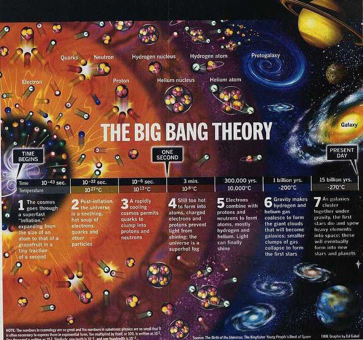 Big bang theory: mysteries and details (Infographic)