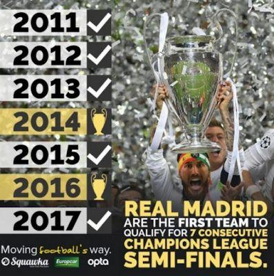 football news 2017: Le Real Madrid pendant sept années consécutives a atteint la Ligue des champions 4 forts