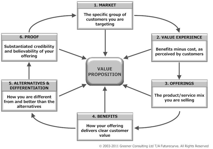 value proposition a good flow chart to simplify the