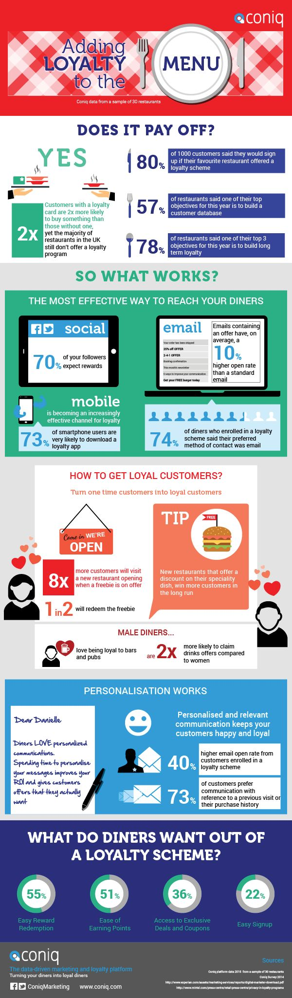Adding Loyalty to the Menu #infographic #LoyaltyProgram #HotelMarketing