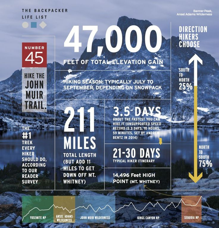 Hike the Jonh Muir Trail infographic