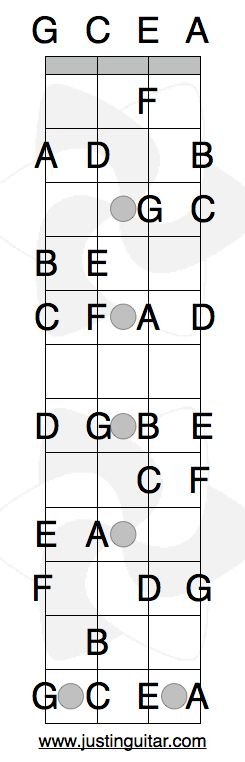 Notes On the Ukulele - handy reference                                                                                                                                                      More