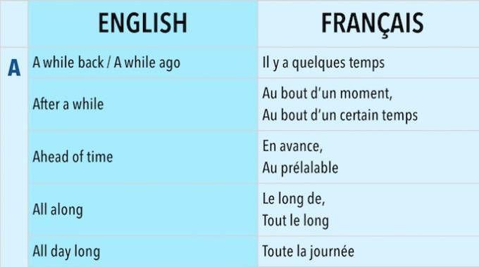 Marre de parler anglais comme une vache espagnole ?Avec l'anglais, le plus facile c'est d'apprendre certaines expressions.En effet, ces petites phrases sont difficiles à comprendre,