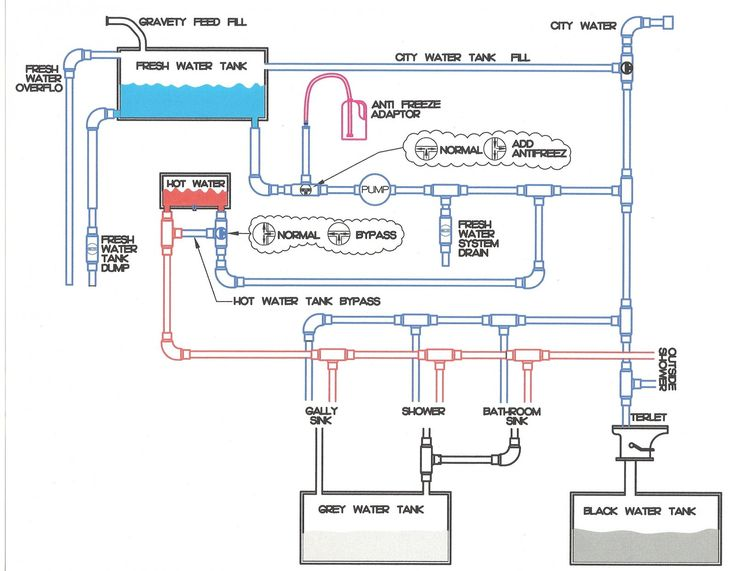 rv plumbing diagram