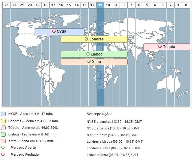 Información diaria del mercado de divisas y forex y bolsa