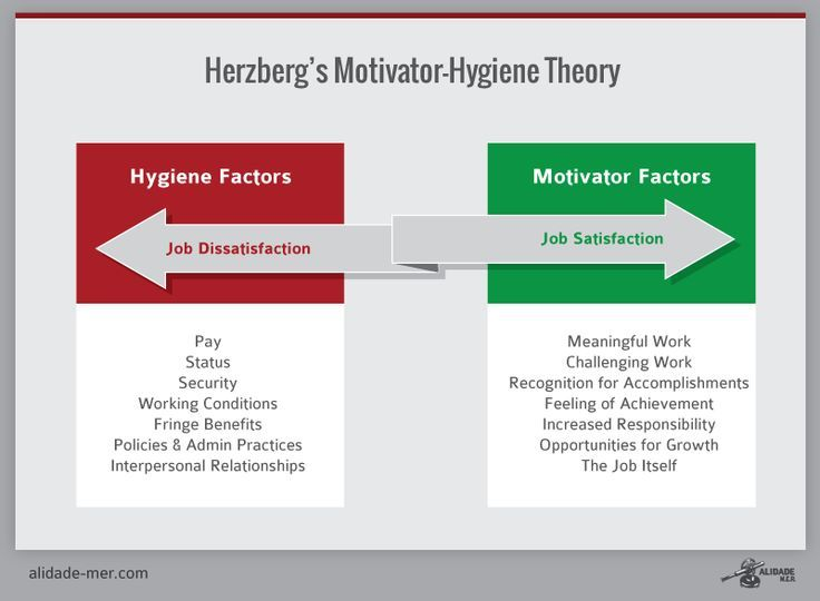 herzberg hygiene motivator theory... hygiene factors contribute to dissatisfaction WHEN they are inadequate but not satisfaction OR motivation. Motivator factors do not contribute to dissatisfaction but satisfaction and motivation when adequate