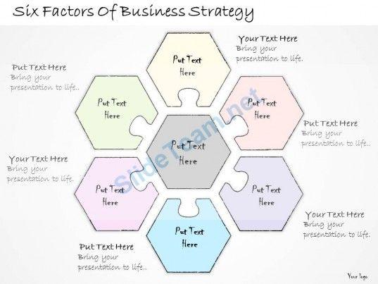 Factors for strategic business planning