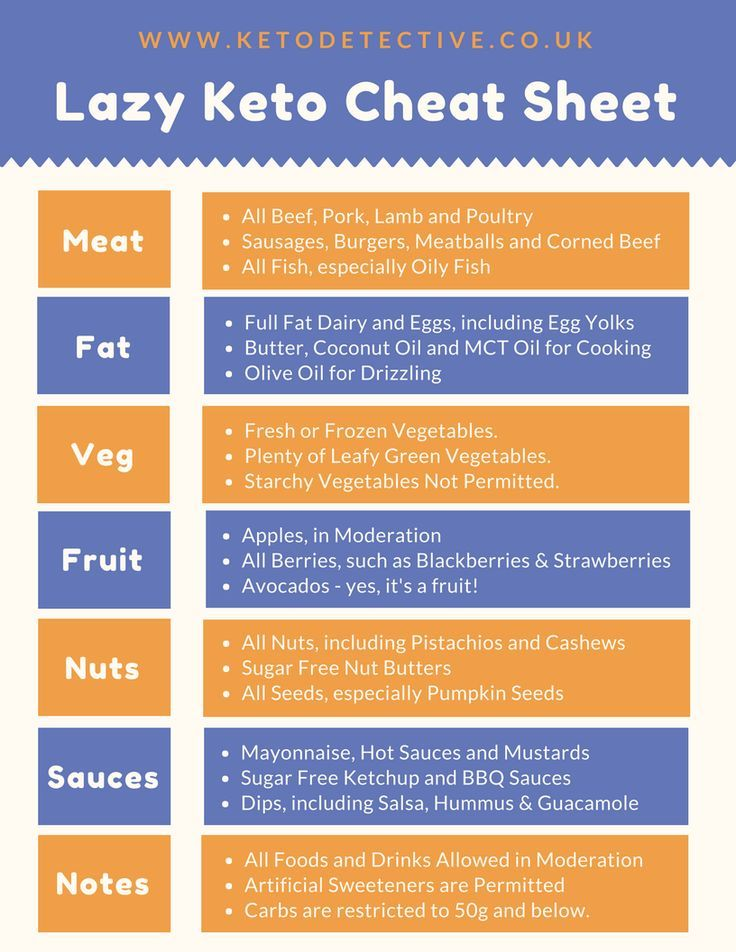 What Is Lazy Keto? Strict Vs. Lazy Keto Cheat Sheets