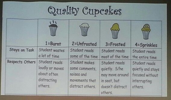 Classroom Decor For Kindergarten ~ Cupcake rubric classroom ideas pinterest rubrics