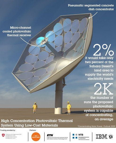 IBM solar collector magnifies sun by 2,000 times (without cooking itself), costs three times less than similar systems. It uses a combination of photovoltaic panels and solar thermal to reach 80% efficiency in conversion of sunlight to energy. Now that's hot!! Click to find out more!! #solar #power #energy #sunlight #technology #green #future www.ampleearth.com
