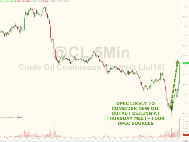 "Oil Spikes On Yet Another OPEC ""Oil Freeze"" Headline | Zero Hedge"