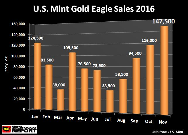 u-s-mint-gold-eagle-sales-2016
