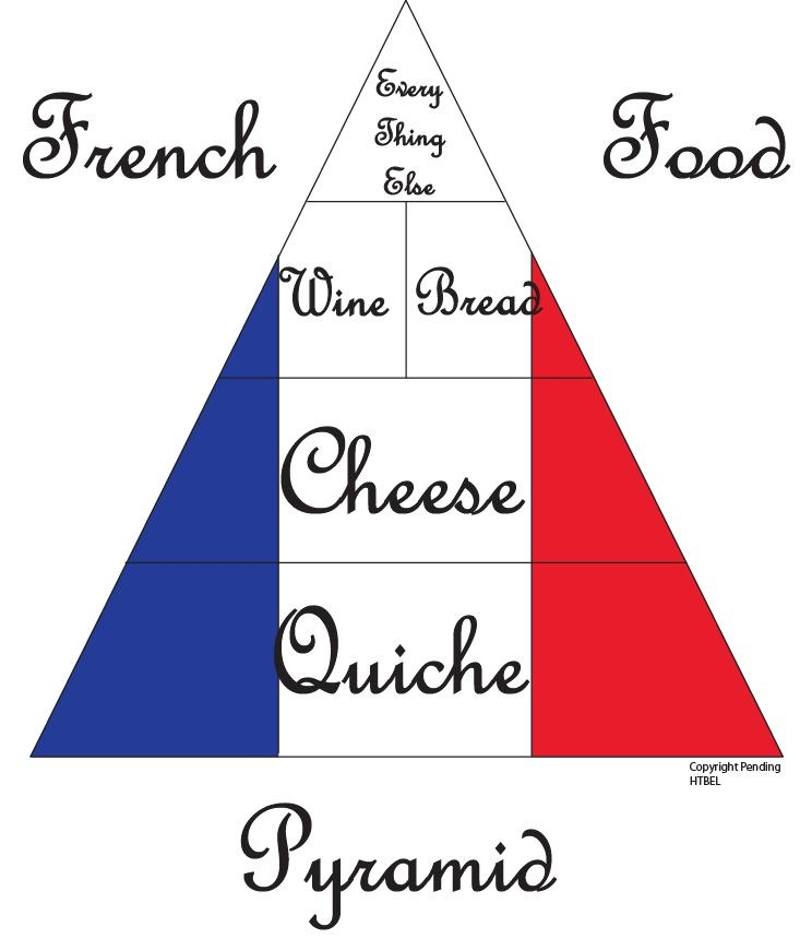 french food - Google Search