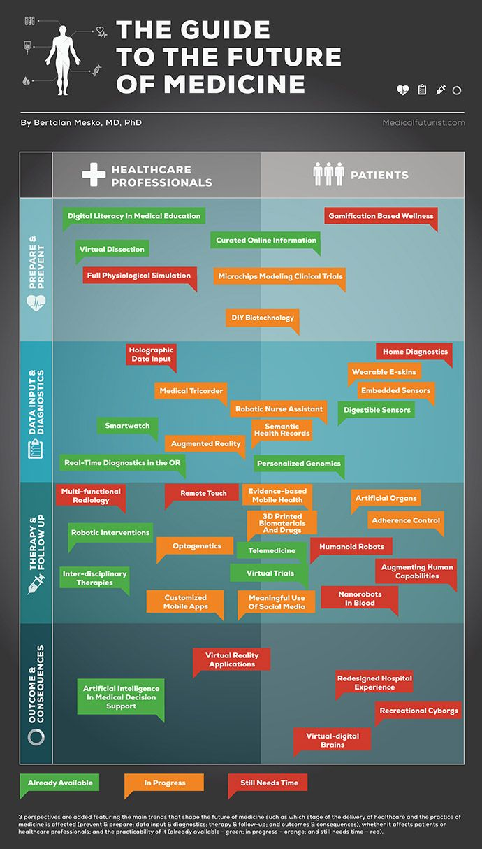 Rx Disruption: Technology Trends in Medicine and Health Care   World Future Society