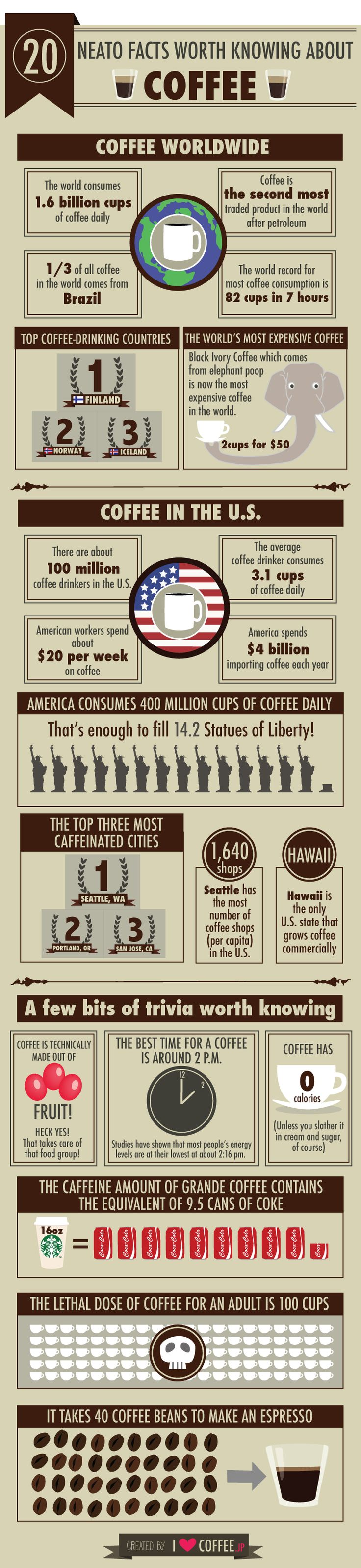 Did you know that coffee is the second most traded product in the world after petroleum? Or that 1/3 of coffee comes from Brazil? Here are 18 more facts...