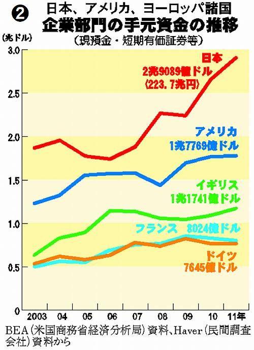 日本、アメリカ、ヨーロッパ諸国 企業部門の手元資金(現預金・短期有価証券等)の推移  (2012/7/19 大門実紀史参院議員の国会質問より)