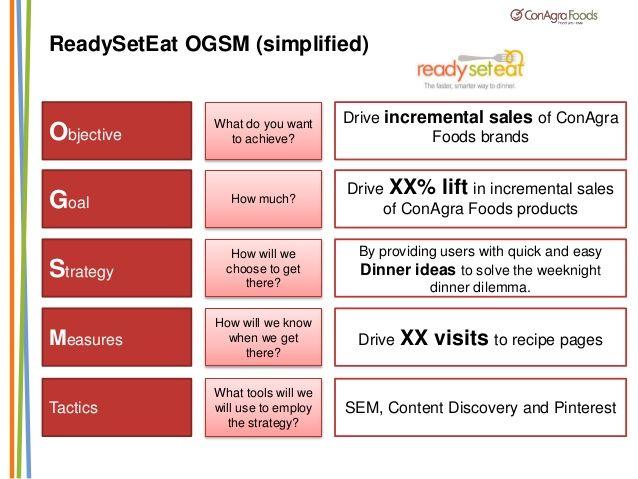 84 best Digital business images on Pinterest Digital marketing - sample strategic plan