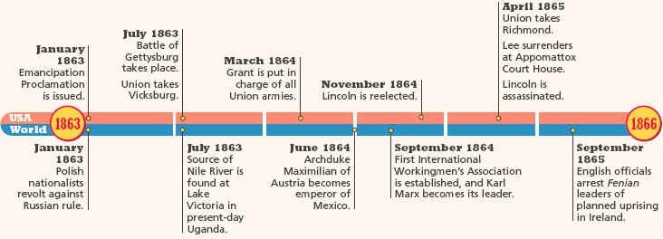 Dates of the civil war in Perth