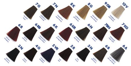 Goldwell Colorance Chart