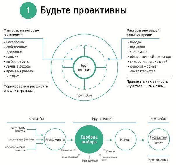 Инфографика: 7 навыков высокоэффективных людей / Surfingbird - мы делаем интернет лучше                                                 http://surfingbird.ru/surf/infografika-7-navykov-vysokoeffektivnyh-lyudej--xrXl740c0?stat_counter=similar&simtype=domain#.WSHvgaAzqVs