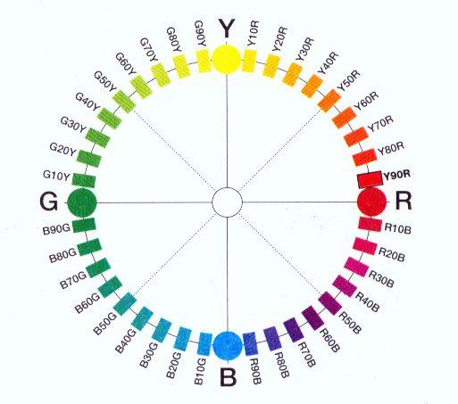 NCS color palette - Cerca con Google